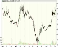 Athens Stock Exchange General Index Resuming Downtrend