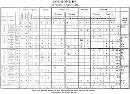 File Consonant Chart 1888 Png Wikipedia