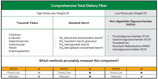 Resistant Starch Food Chart Measurement Of Dietary Fiber Laboratory Method Megazyme