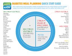 Meal Planning For Diabetes Meal Planning Quick Start Guide Diabetes What To Know