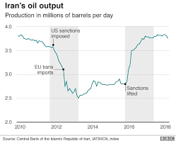Iran Oil Price Chart The Impact Of Iran Sanctions In Charts Bbc News