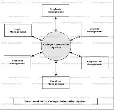 College Automation System Dataflow Diagram Dfd Freeprojectz