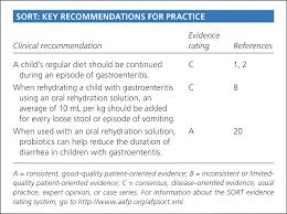 Pedialyte Chart Gastroenteritis In Children Part Ii Prevention And