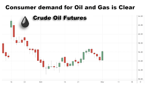 New Crude Oil Demand Translates Into Consumer Optimism