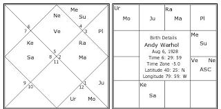Andy Warhol Birth Chart Andy Warhol Kundli Horoscope By