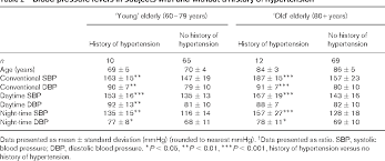 Table 2 From Twenty Four Hour Ambulatory Blood Pressure In