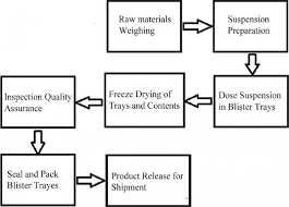 Paracetamol Manufacturing Process Flow Chart Tablet Manufacturing Process Flow Chart Pdf Www