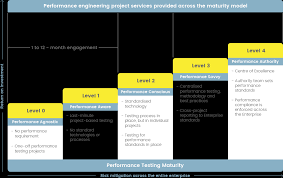 Performance Engineering Performance Engineering Services Modern Software Testing Infuse
