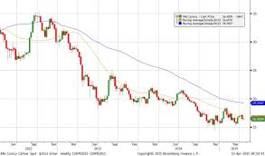 Silver Forecast And Analysis Silver Price Chart 2012 15
