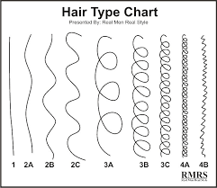 Andre Walker Hair Chart 5 Truths For Black Mens Style Fashion And Grooming Tips