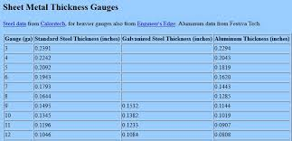 Metal Gauge Thickness Chart Pdf How To Set Up Sheet Metal Gauge Tables Engineers Rule