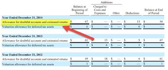 allowance for uncollectible accounts balance sheet allowance for doubtful accounts journal entries balance sheet