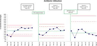 Difference Between Control Chart And Pre Control Chart A Control Chart Shows A Reduction In Antibiotic Use Between