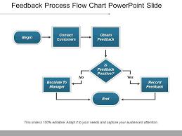 Workflow Chart Powerpoint Feedback Process Flow Chart Powerpoint Slide Powerpoint