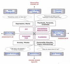 an nlp model of personal strengths transformations nlp references