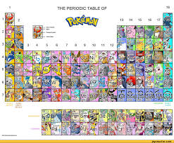THE PERIODIC TABLE OF / funny pictures / funny pictures & best ...