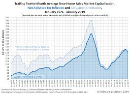 The Last Of Us Sales Chart U S New Home Sales Market Cap Continues Shrinking Seeking