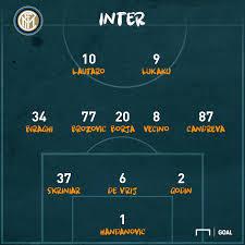 Inter-Roma, le formazioni ufficiali