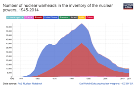 Nuclear Weapons Our World In Data
