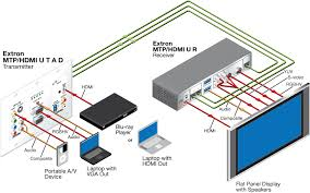 wiring diagram for hdmi to component cable wiring diagram website wiring diagram for hdmi to component cable wiring diagram website video rca composite to hdmi wiring