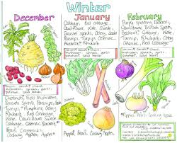 Seasonal Fruit And Veg Chart Uk Why You Shouldnt Eat Vegetables Out Of Season Alison Canavan