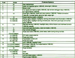 fuse layoutcar wiring diagram page  85 95 jeep cherokee xj fuse box diagram