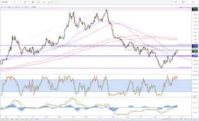 Gbp Usd Live Chart Investing Gbp Usd Jumps On Brexit Reports And Retail Sales