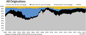 Current Mortgage Rates Chart Inquisitive 30 Year Mortgage Rates Chart 2019 Current 30
