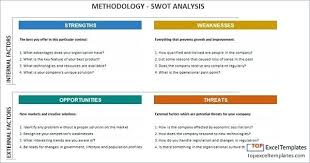 Swot Analysis Template Strengths And Weaknesses How To