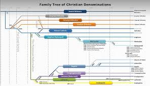 Image Result For Christian Timeline Chart Bible