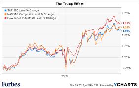 Stock Market 2016 Chart Stock Market Slingshots Higher After Trump Victory Sparked