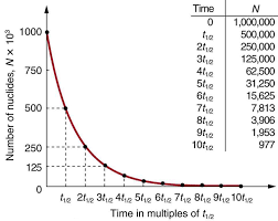 the figure shows a radioactive decay graph of number of nuclides in thousands versus time in