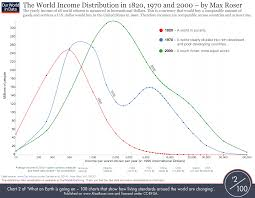 History Of The World Chart World History Chart And Graphs