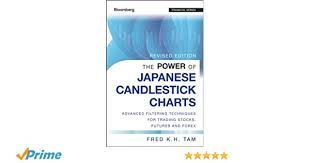 Amzn Candlestick Chart The Power Of Japanese Candlestick Charts Advanced Filtering