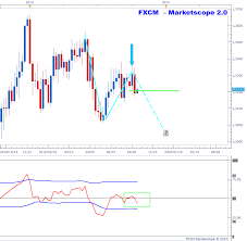 Usdcad Charts Bearish Reference Candle On Weekly Time