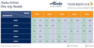 Alaska Mileage Chart Singapore Airlines Partner Award Chart For Alaska Airlines