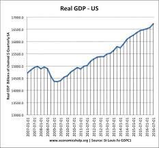 Us Economy Chart 2017 Economic Growth Uk Economics Help
