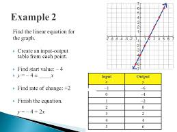 how to find linear equation from graph talkchannels