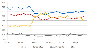 Uk Polling Chart Opinion Polling For The 2010 United Kingdom General Election