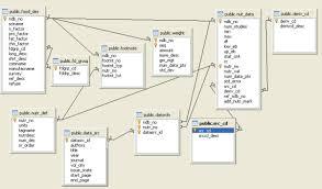 Postgresql Chart Fusion Charts And Postgresql Part 1 Database Analysis Of