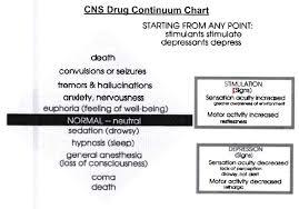 Sensation Chart Cns Drug Continuum Chart Diagram Quizlet