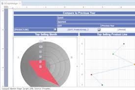 Birt Chart Engine Tutorial Eclipse Birt Designer Perspective Jaxenter