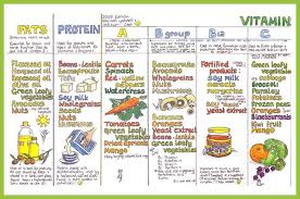 Image Detail For Nutrition Wall Chart Yoga Practice Wall