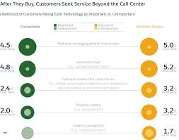 What Makes Great Customer Service Salesforce Explains