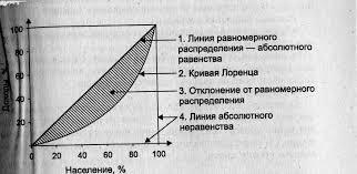 Реферат Статистика уровня жизни населения com Банк  Статистика уровня жизни населения