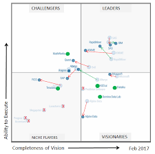 Gartner Chart 2017 Gartner 2017 Magic Quadrant For Data Science Platforms