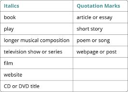 Custom Essays Co Uk   Wiskerke Onions   Wiskerke Onions  essay     essay titles underlined or quotations