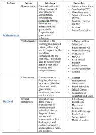 Progressive Legislation Chart Answers 10 Progressive Era To Purposes Of The Federal Government