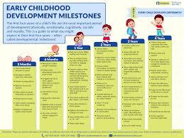 Developmental Milestones Chart Premature Baby Milestones Chart Awesome Baby Milestones Of