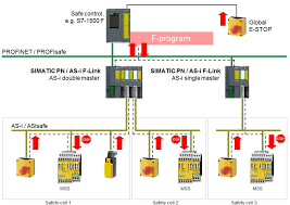 as i safe automation technology us siemens asisafe solution profisafe in combination the mss
